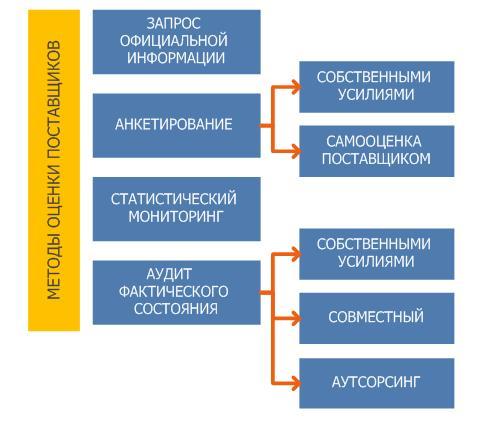 GMP: оценка и аудит поставщика фармацевтической компании