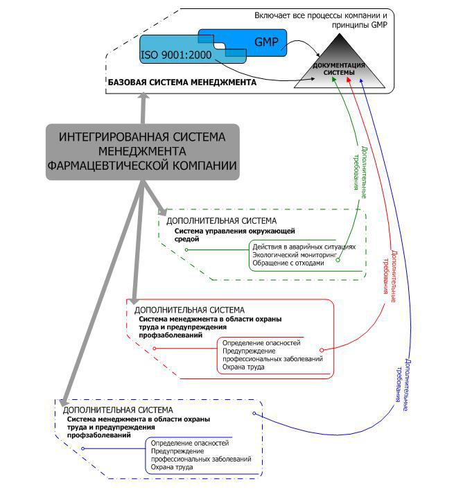 Документ Руководство По Интегрированной Системе Менеджмента